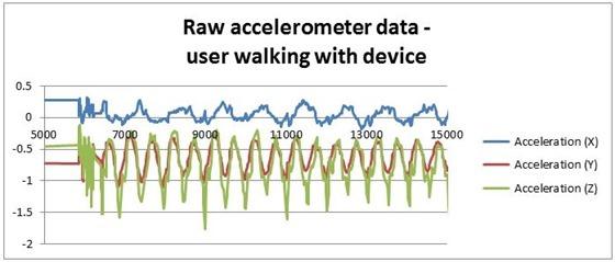图中,X 轴的加速度、Y 轴的加速度和 Z 轴的加速 度分别显示为一条线,线条的规则变化代表用户移动的每一步。