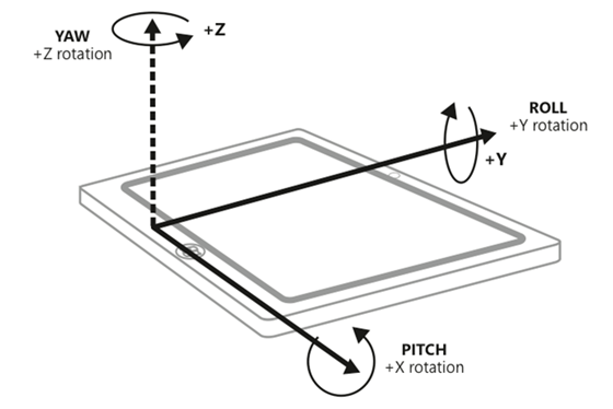 沿 Z 轴旋转表示偏转,沿 Y 轴旋转表示侧倾,沿 X 轴旋转表示俯仰