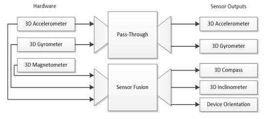 """硬件(3D 加速计、3D 陀螺仪、3D 磁力计)的箭头指向""""直通""""和""""传感器融合"""",后二者的输出箭头转到传 感器输出(3D 加速计、3D 陀螺仪、3D 罗盘、3D 倾角计、设备定向)"""
